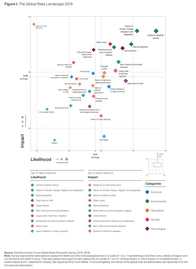 global risk landscape 1